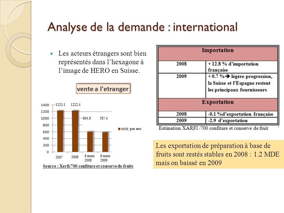 Analyse de la demande : international Les acteurs étrangers sont bien représentés dans lhexagone à limage de HERO en Suisse. Source : Xerfi/700 confit