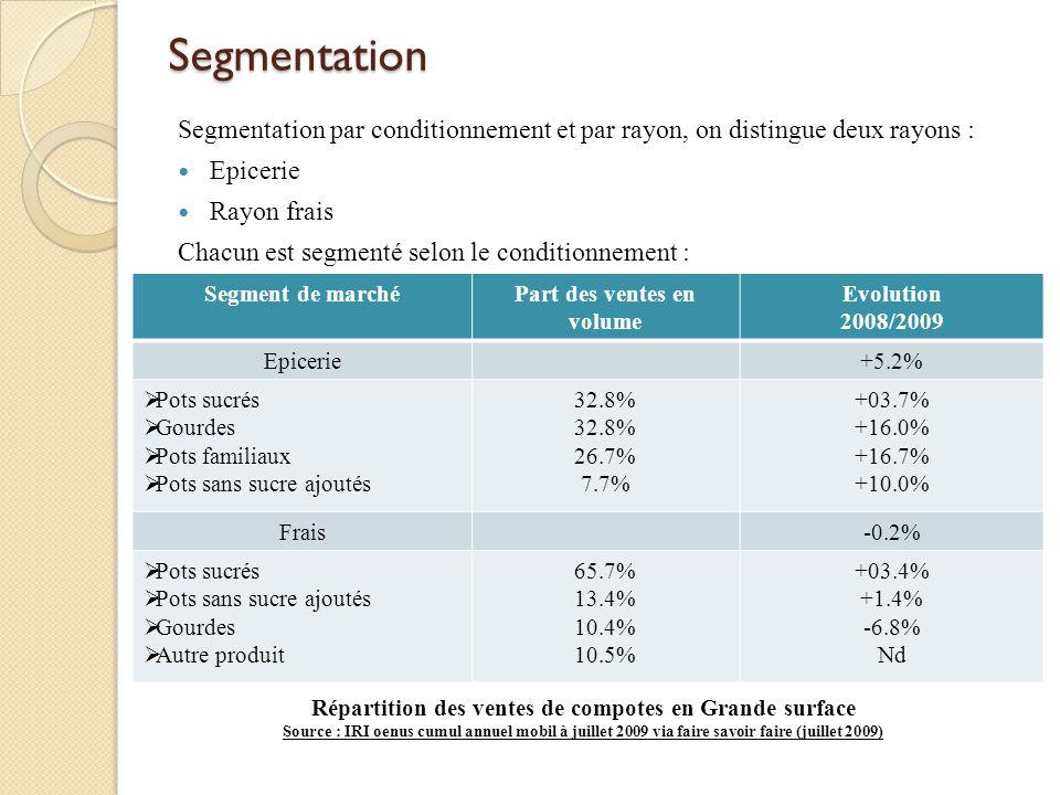 Segmentation Segmentation par conditionnement et par rayon, on distingue deux rayons : Epicerie Rayon frais Chacun est segmenté selon le conditionneme