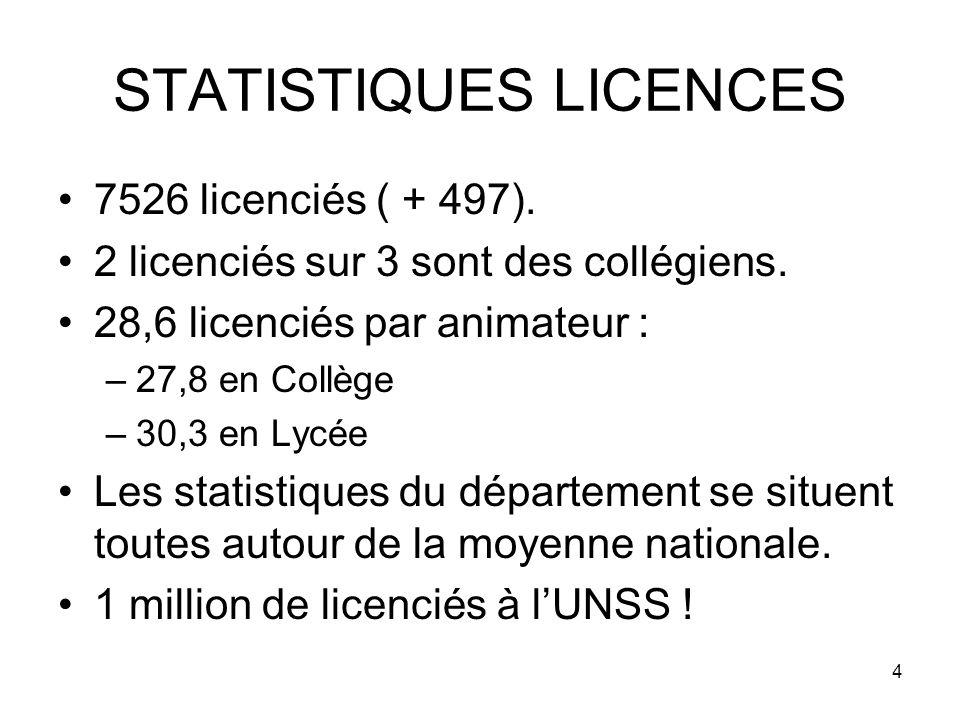 4 STATISTIQUES LICENCES 7526 licenciés ( + 497). 2 licenciés sur 3 sont des collégiens.