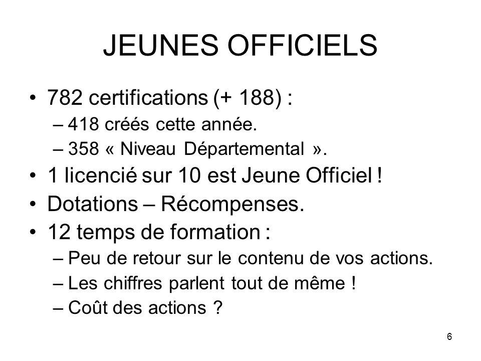 6 JEUNES OFFICIELS 782 certifications (+ 188) : –418 créés cette année.