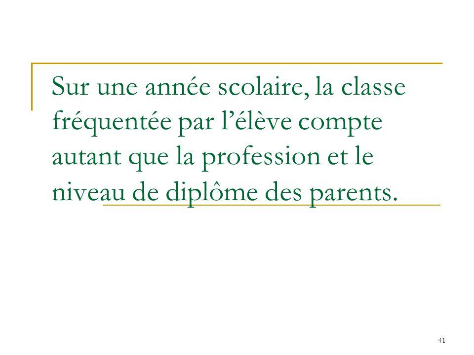 41 Sur une année scolaire, la classe fréquentée par lélève compte autant que la profession et le niveau de diplôme des parents.