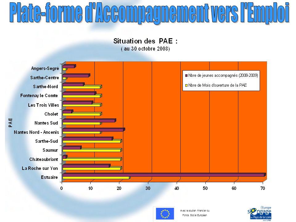 Avec le soutien financier du Fonds Social Européen