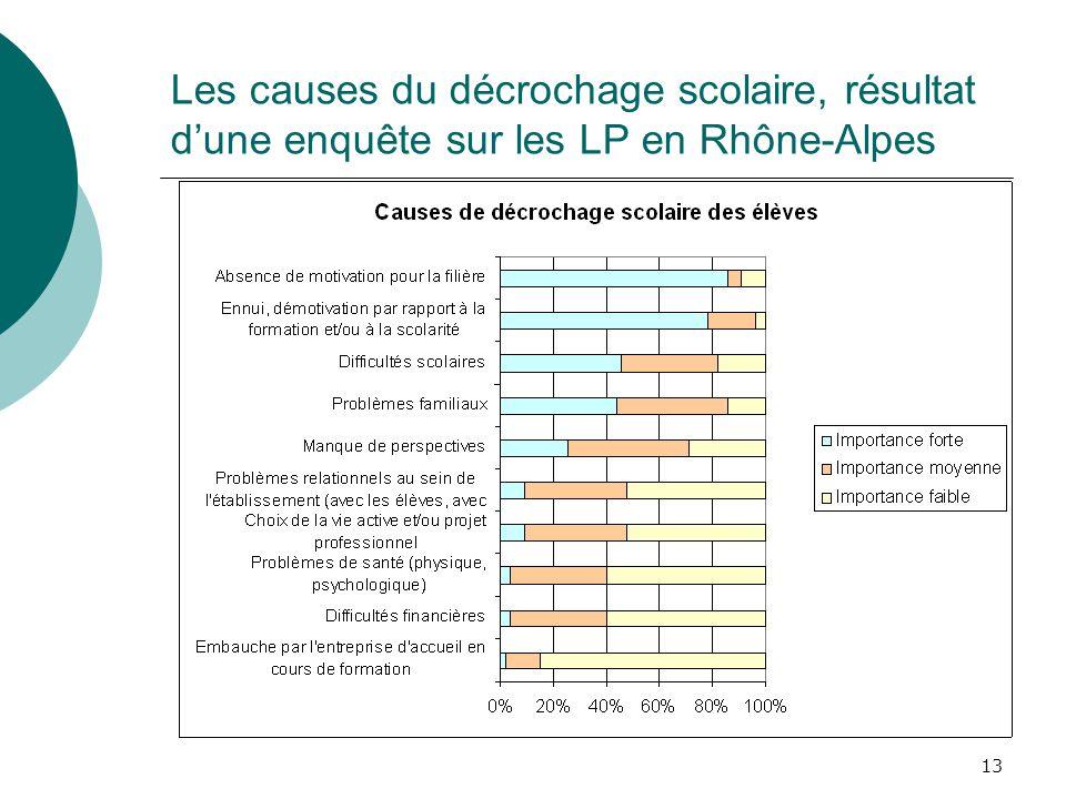 13 Les causes du décrochage scolaire, résultat dune enquête sur les LP en Rhône-Alpes