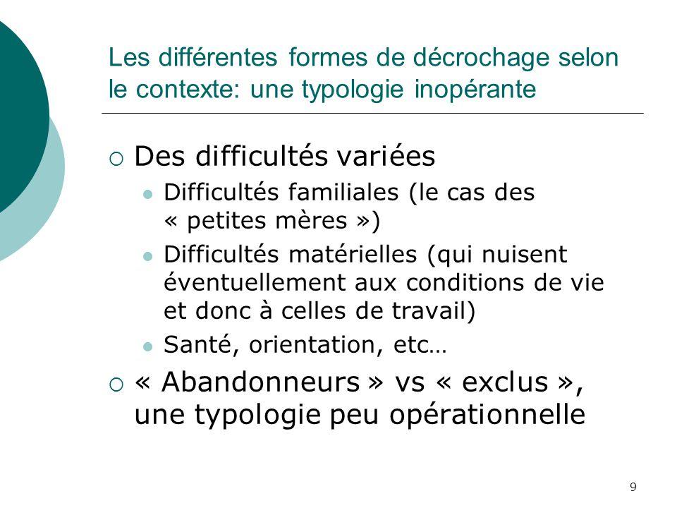 9 Les différentes formes de décrochage selon le contexte: une typologie inopérante Des difficultés variées Difficultés familiales (le cas des « petite