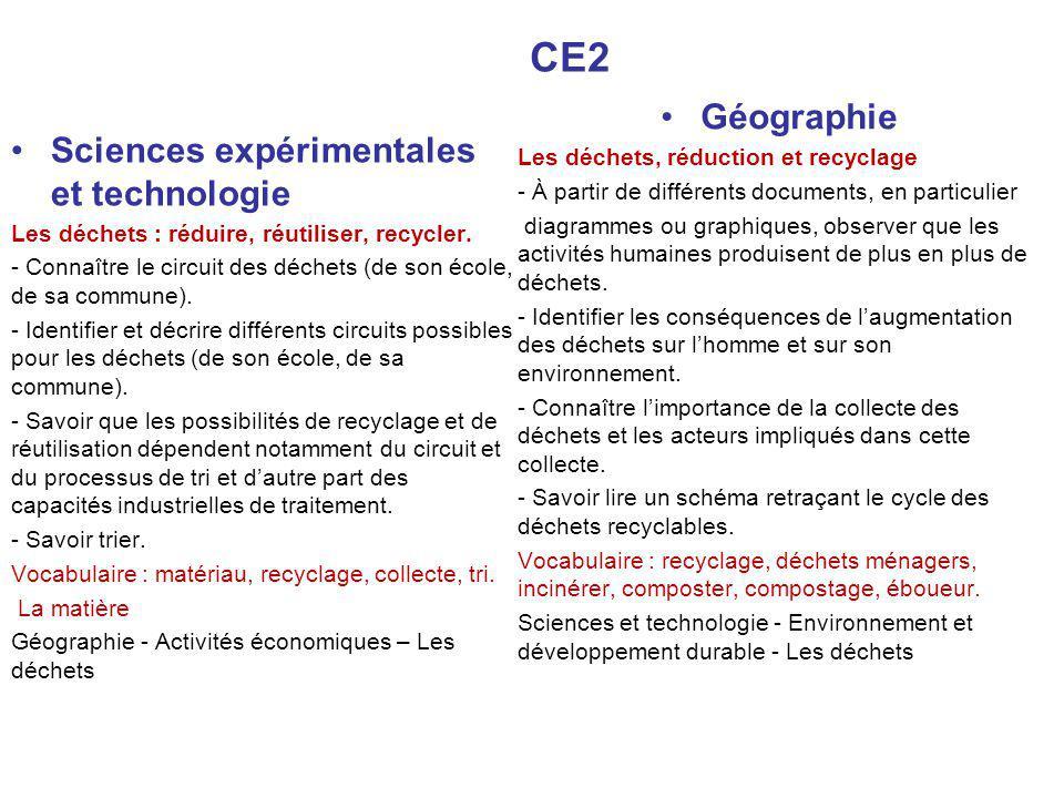 CE2 Sciences expérimentales et technologie Les déchets : réduire, réutiliser, recycler.