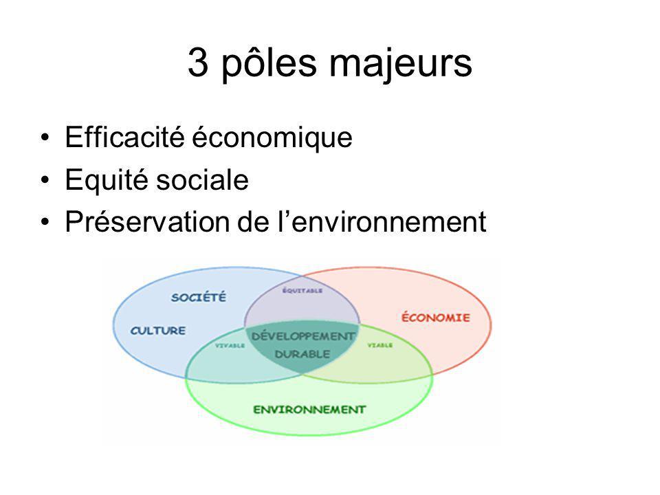 3 pôles majeurs Efficacité économique Equité sociale Préservation de lenvironnement