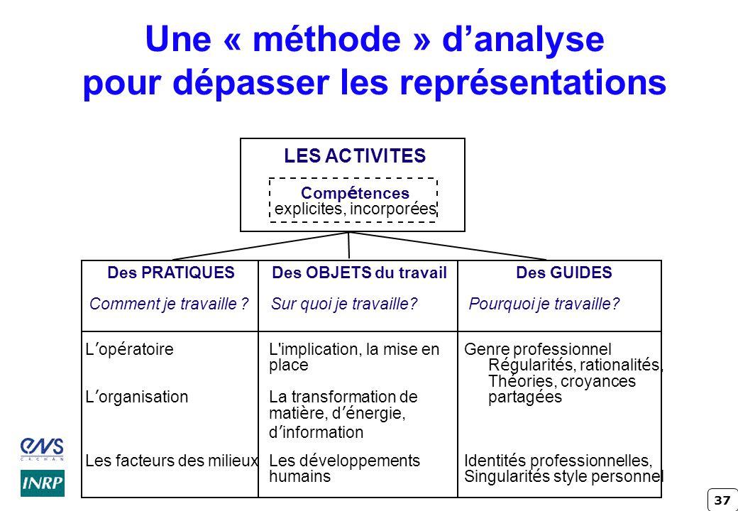 37 Une « méthode » danalyse pour dépasser les représentations L'implication, la mise en place La transformation de mati è re, d é nergie, d informatio