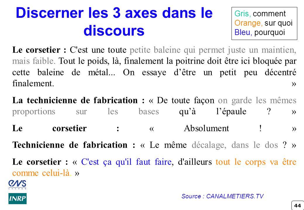 44 Discerner les 3 axes dans le discours Le corsetier : C'est une toute petite baleine qui permet juste un maintien, mais faible. Tout le poids, là, f