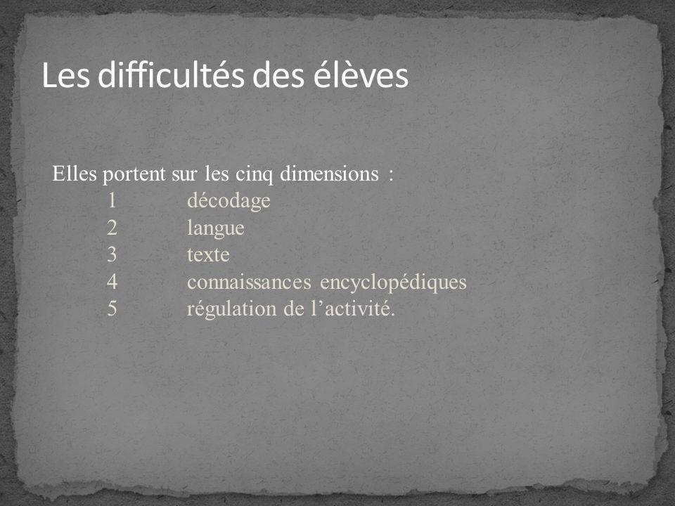 Séquence 1 : Apprendre à construire une représentation mentale Séquence 2 : Lire, cest traduire Séquence 3 : Accroître sa flexibilité Séquence 4 : Répondre à des questions : choisir ses stratégies Séquence 5 : Répondre à des questions : justifier ses réponses Séquence 6 : Lire entre les lignes : causes et conséquences Séquence 7 : Lire entre les lignes : narrateur, personnages et dialogues Séquences composées en général de 3 ou 4 séances