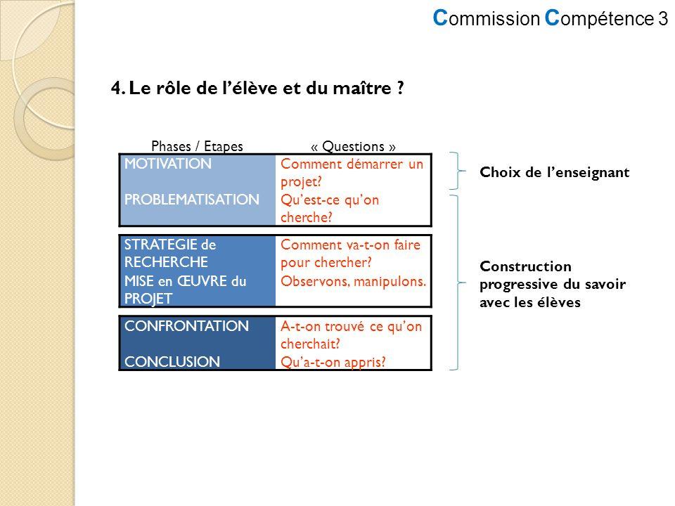 C ommission C ompétence 3 4. Le rôle de lélève et du maître ? Phases / Etapes« Questions » MOTIVATIONComment démarrer un projet? PROBLEMATISATIONQuest