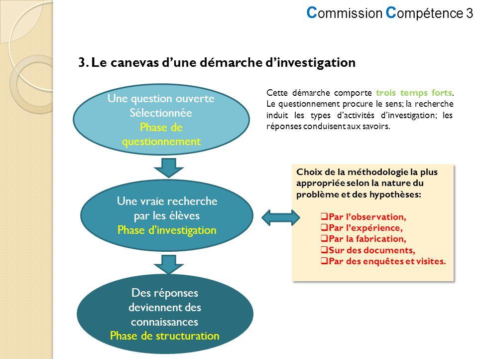 C ommission C ompétence 3 3. Le canevas dune démarche dinvestigation Une question ouverte Sélectionnée Phase de questionnement Une vraie recherche par