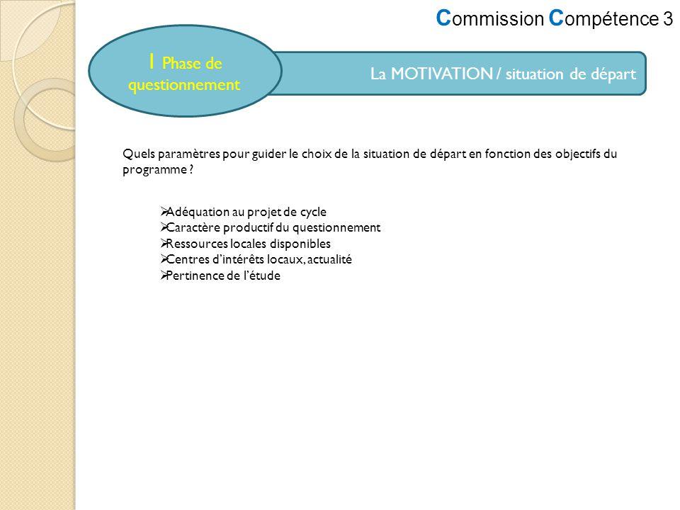 C ommission C ompétence 3 La MOTIVATION / situation de départ 1 Phase de questionnement Quels paramètres pour guider le choix de la situation de dépar