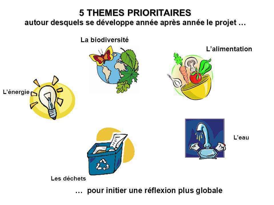 5 THEMES PRIORITAIRES autour desquels se développe année après année le projet … … pour initier une réflexion plus globale La biodiversité Lalimentation Lénergie Leau Les déchets