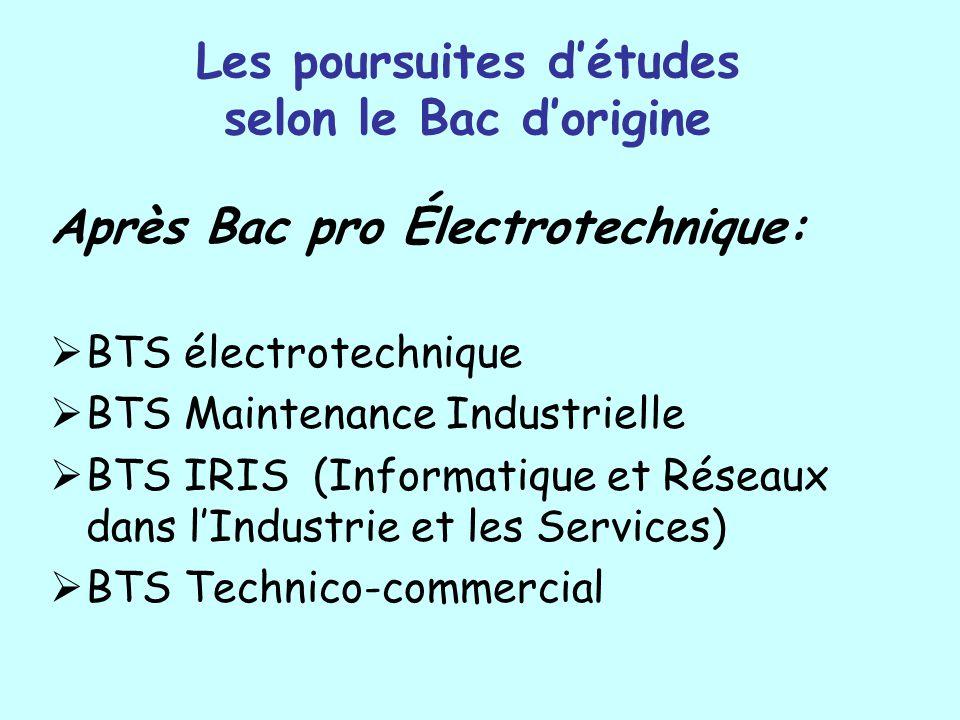 Les poursuites détudes selon le Bac dorigine Après Bac pro Électrotechnique: BTS électrotechnique BTS Maintenance Industrielle BTS IRIS (Informatique et Réseaux dans lIndustrie et les Services) BTS Technico-commercial