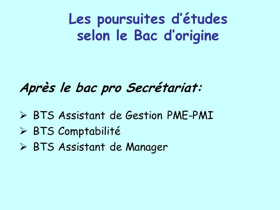 Les poursuites détudes selon le Bac dorigine Après le bac pro Secrétariat: BTS Assistant de Gestion PME-PMI BTS Comptabilité BTS Assistant de Manager