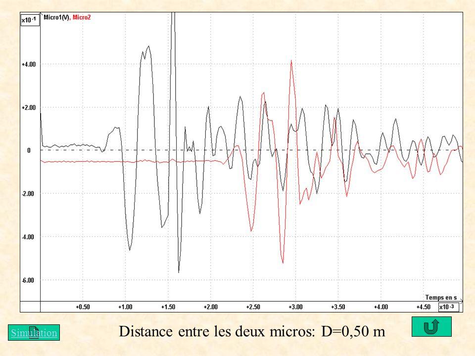 Distance entre les deux micros: D=0,50 m Simulation