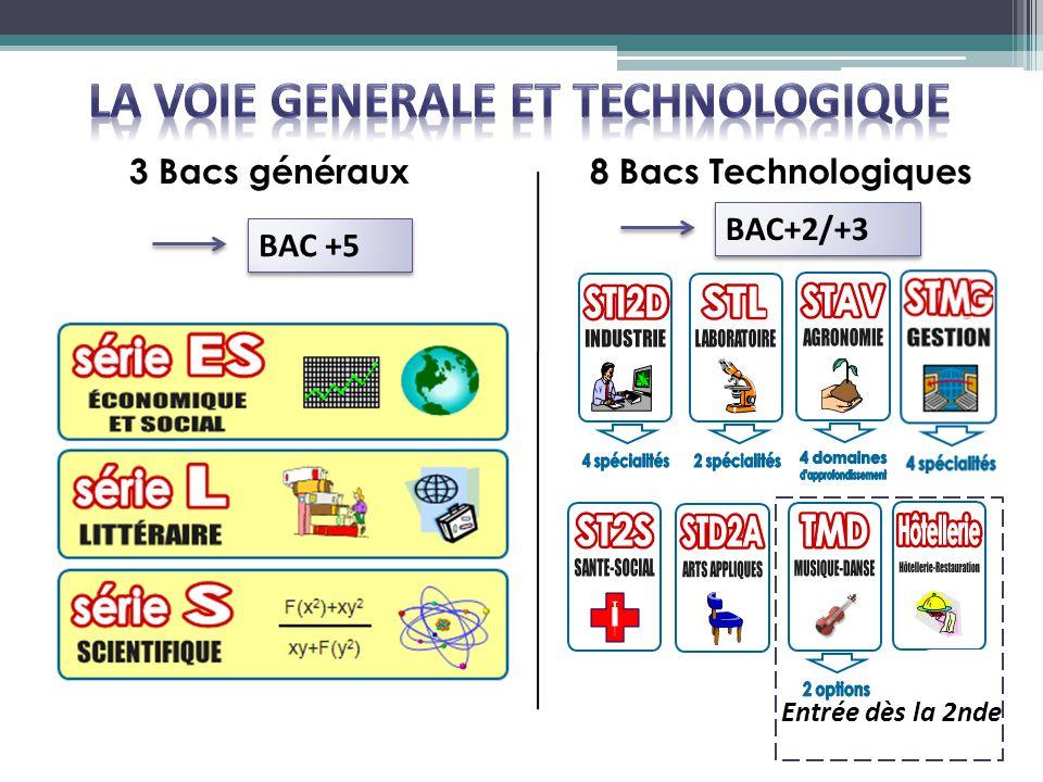 3 Bacs généraux8 Bacs Technologiques Entrée dès la 2nde BAC +5 BAC+2/+3