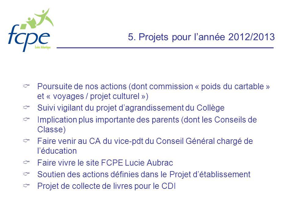 5. Projets pour lannée 2012/2013 Poursuite de nos actions (dont commission « poids du cartable » et « voyages / projet culturel ») Suivi vigilant du p