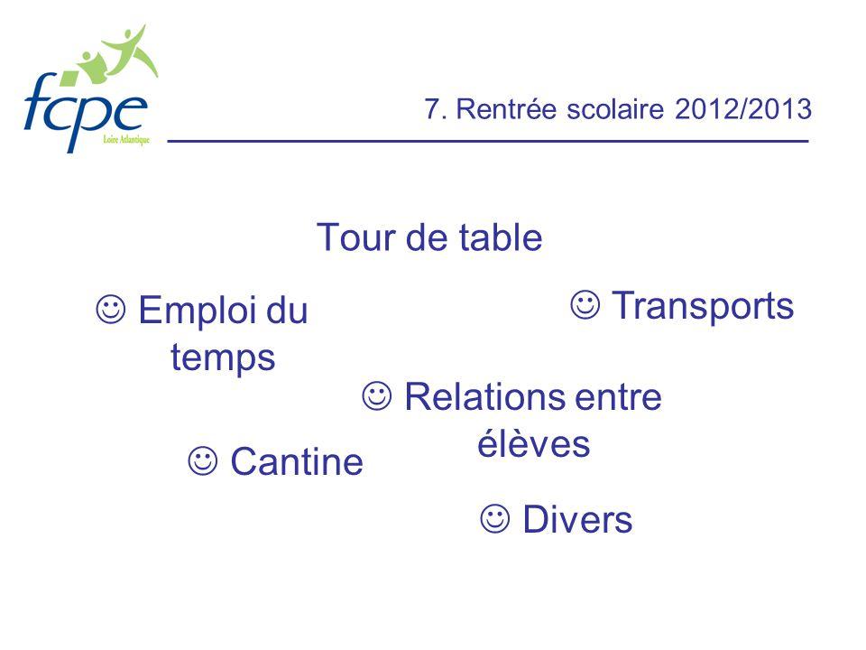 7. Rentrée scolaire 2012/2013 Tour de table Emploi du temps Cantine Relations entre élèves Divers Transports