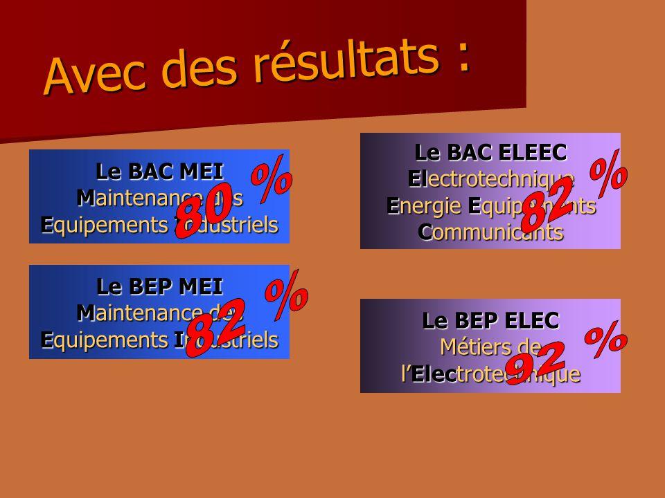 Le BEP MEI Maintenance des Equipements Industriels Le BEP ELEC Métiers de lElectrotechnique Le BAC MEI Maintenance des Equipements Industriels Le BAC ELEEC Electrotechnique Energie Equipements Communicants Avec des résultats :