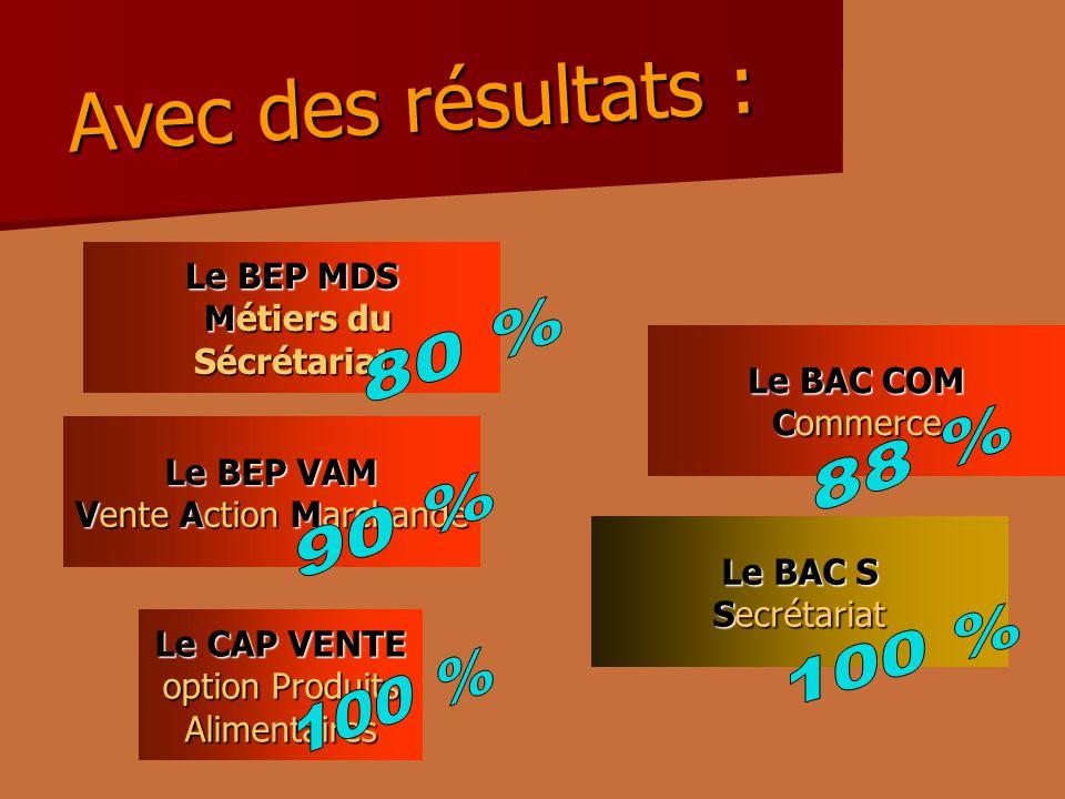 Avec des résultats : Le CAP VENTE option Produits Alimentaires Le BEP VAM Vente Action Marchande Le BAC COM Commerce Le BAC S Secrétariat Le BEP MDS Métiers du Sécrétariat Métiers du Sécrétariat