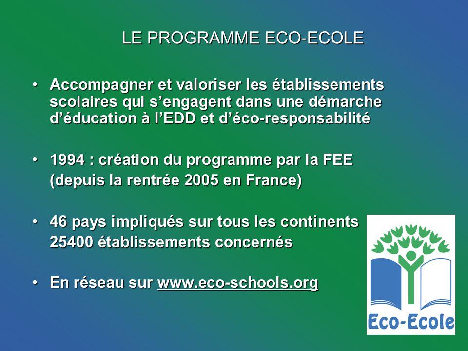 LE PROGRAMME ECO-ECOLE Accompagner et valoriser les établissements scolaires qui sengagent dans une démarche déducation à lEDD et déco-responsabilitéAccompagner et valoriser les établissements scolaires qui sengagent dans une démarche déducation à lEDD et déco-responsabilité 1994 : création du programme par la FEE1994 : création du programme par la FEE (depuis la rentrée 2005 en France) (depuis la rentrée 2005 en France) 46 pays impliqués sur tous les continents46 pays impliqués sur tous les continents 25400 établissements concernés En réseau sur www.eco-schools.orgEn réseau sur www.eco-schools.org