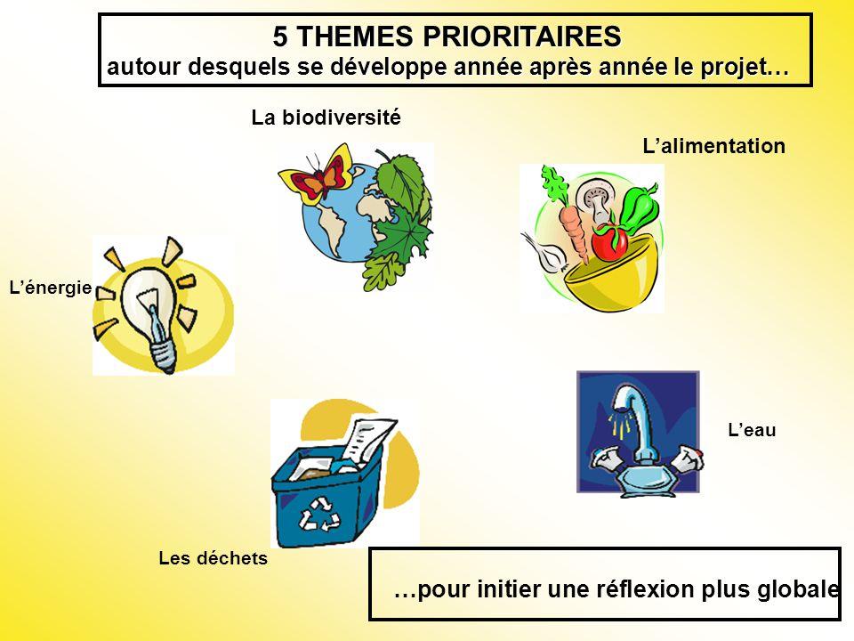 5 THEMES PRIORITAIRES autour desquels se développe année après année le projet… …pour initier une réflexion plus globale La biodiversité Lalimentation Lénergie Leau Les déchets