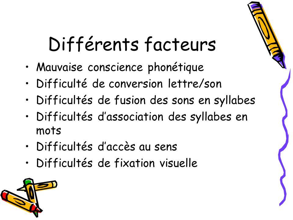 Différents facteurs Mauvaise conscience phonétique Difficulté de conversion lettre/son Difficultés de fusion des sons en syllabes Difficultés dassocia