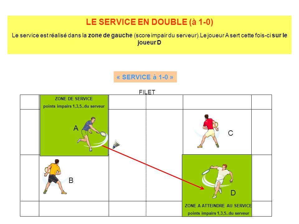 LE SERVICE EN DOUBLE (à 1-0) Le service est réalisé dans la zone de gauche (score impair du serveur).Le joueur A sert cette fois-ci sur le joueur D ZONE DE SERVICE points impairs 1,3,5..du serveur ZONE A ATTEINDRE AU SERVICE points impairs 1,3,5..du serveur A B C D FILET « SERVICE à 1-0 »