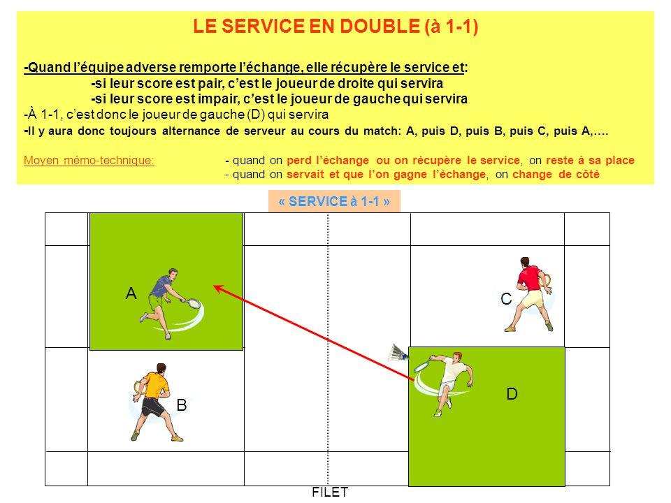 LE SERVICE EN DOUBLE (à 1-1) -Quand léquipe adverse remporte léchange, elle récupère le service et: -si leur score est pair, cest le joueur de droite qui servira -si leur score est impair, cest le joueur de gauche qui servira -À 1-1, cest donc le joueur de gauche (D) qui servira - Il y aura donc toujours alternance de serveur au cours du match: A, puis D, puis B, puis C, puis A,….