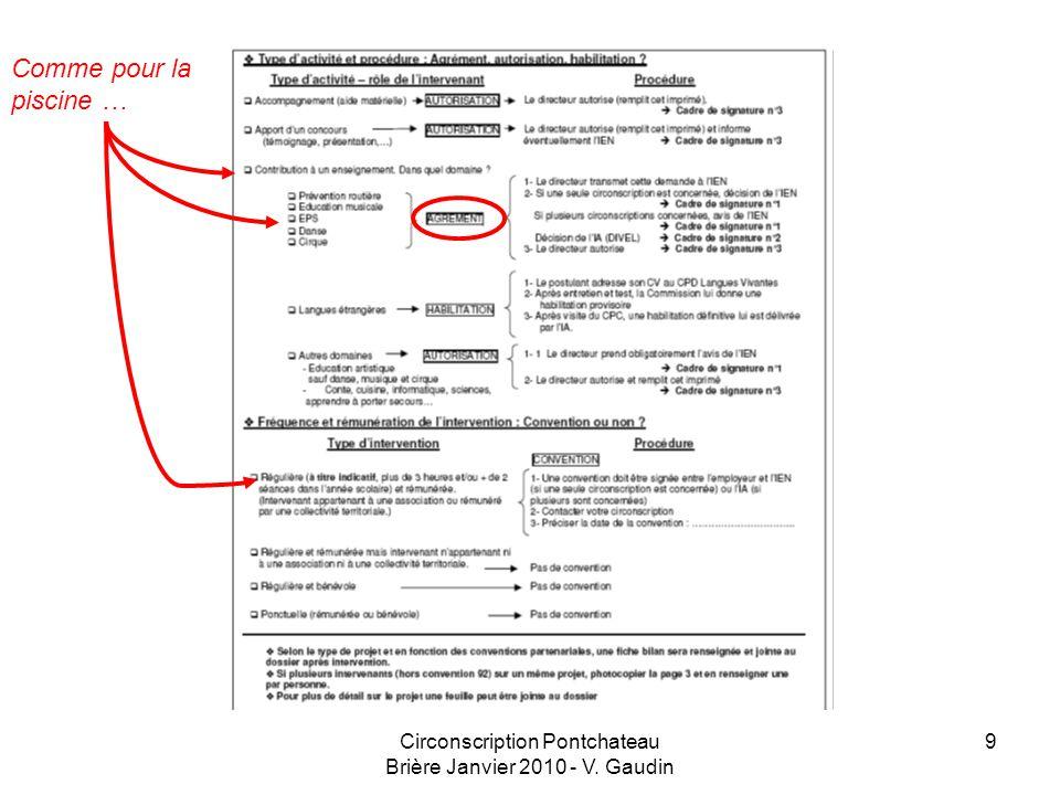 Circonscription Pontchateau Brière Janvier 2010 - V. Gaudin 9 Comme pour la piscine …