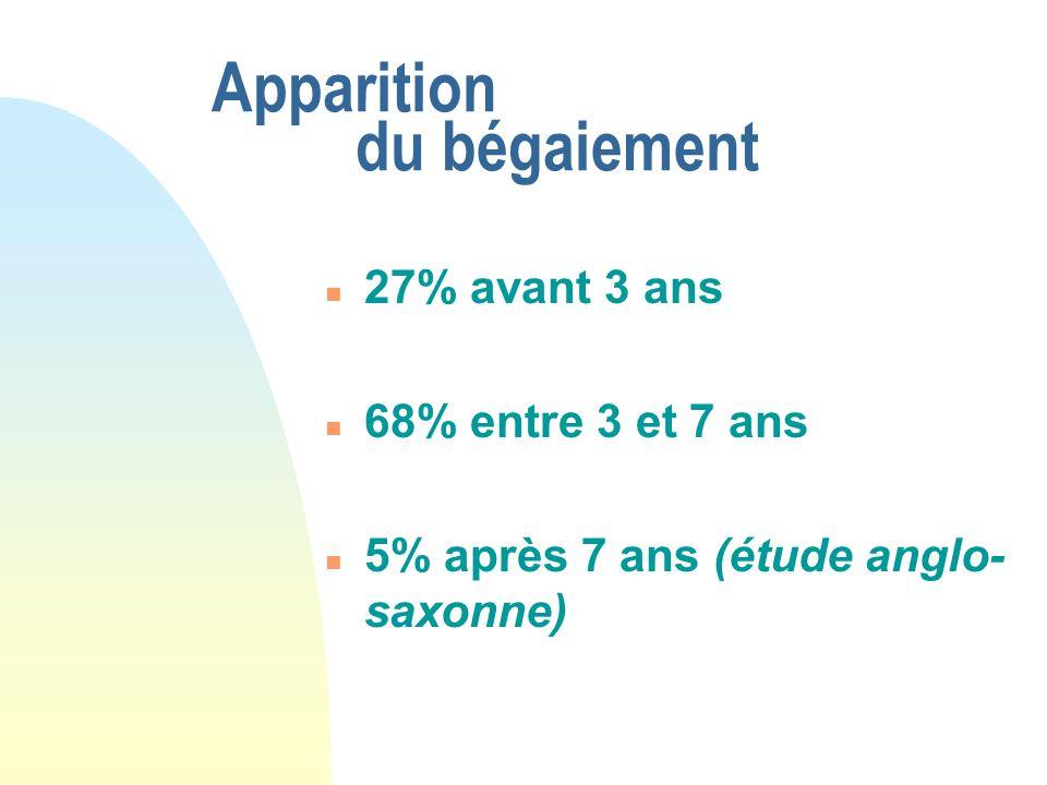 Apparition du bégaiement n 27% avant 3 ans n 68% entre 3 et 7 ans n 5% après 7 ans (étude anglo- saxonne)