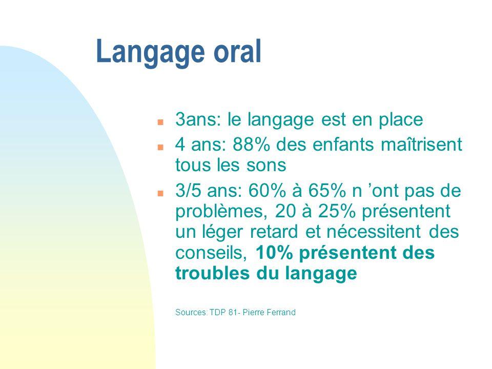 Langage oral n 3ans: le langage est en place n 4 ans: 88% des enfants maîtrisent tous les sons n 3/5 ans: 60% à 65% n ont pas de problèmes, 20 à 25% p