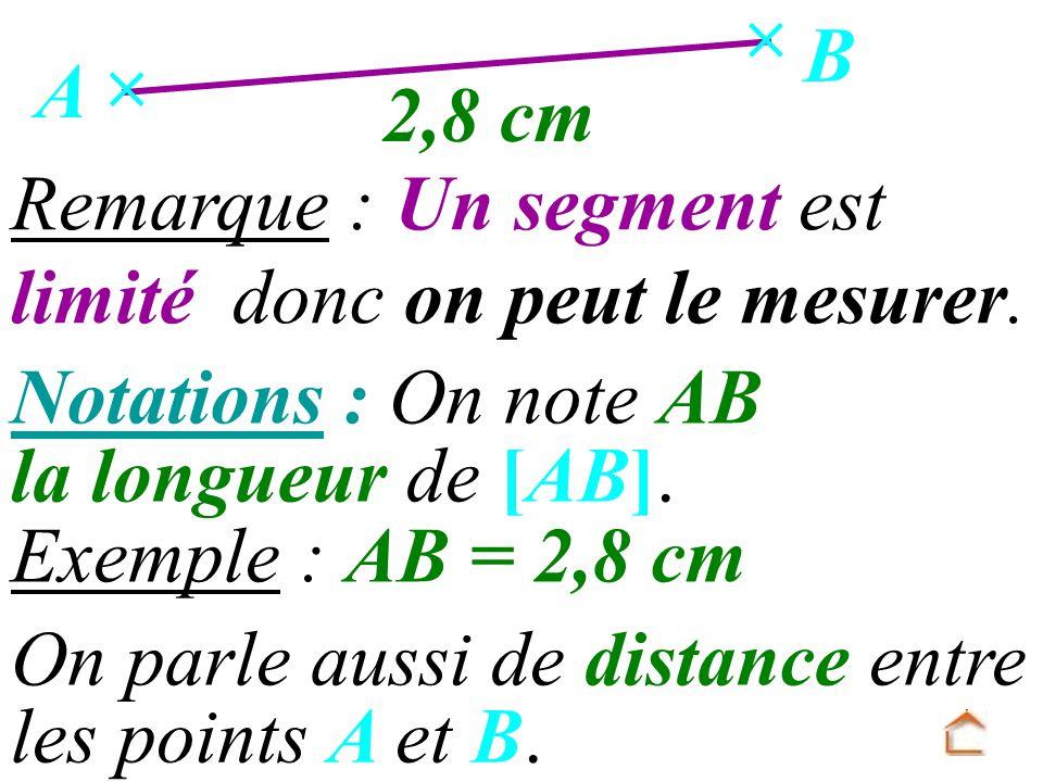 On parle aussi de distance entre Remarque : Un segment est limité donc on peut le mesurer. Notations : On note AB Exemple : AB = 2,8 cm 2,8 cm la long
