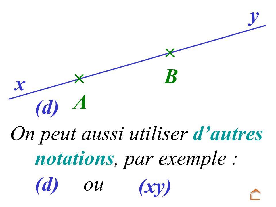 Remarque : Lorsque la droite se nomme d (une seule lettre), on peut mettre des parenthèses (d) mais ce nest pas une obligation car «d» est le nom de la droite.
