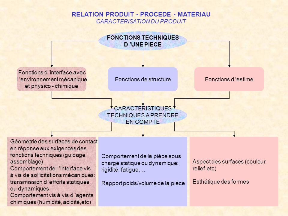 RELATION PRODUIT - PROCEDE - MATERIAU CARACTERISATION DU PRODUIT FONCTIONS TECHNIQUES D UNE PIECE CARACTERISTIQUES TECHNIQUES A PRENDRE EN COMPTE Fonc