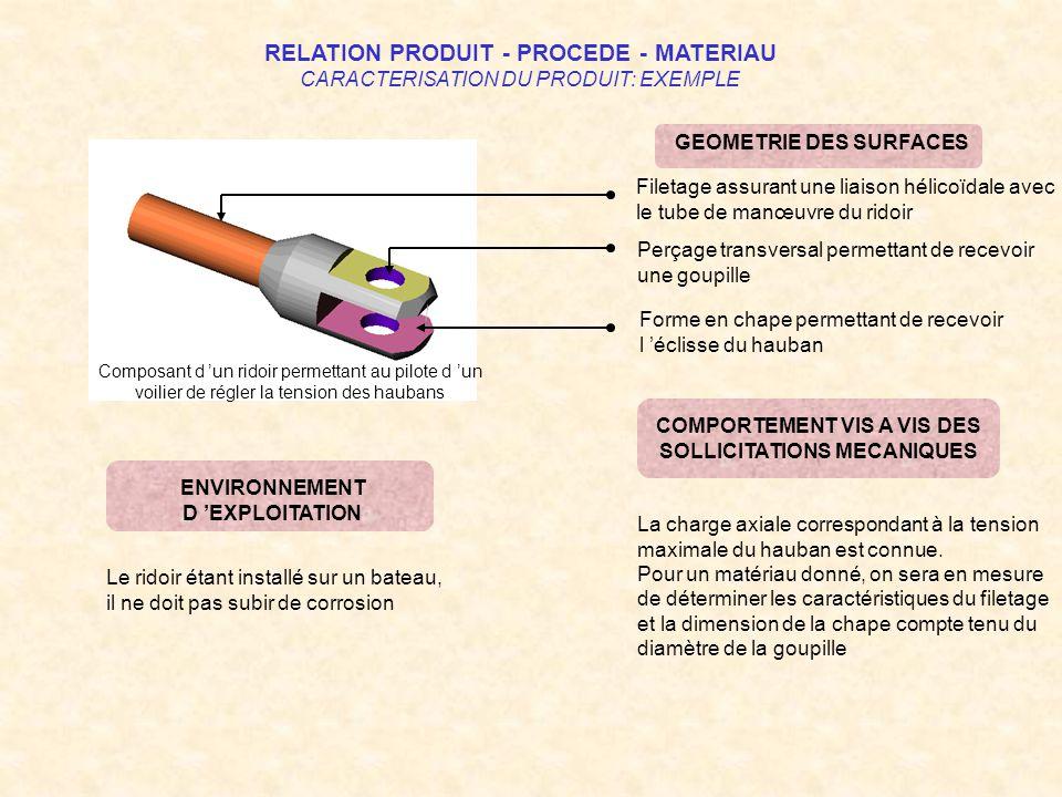 RELATION PRODUIT - PROCEDE - MATERIAU CARACTERISATION DU PRODUIT: EXEMPLE Composant d un ridoir permettant au pilote d un voilier de régler la tension