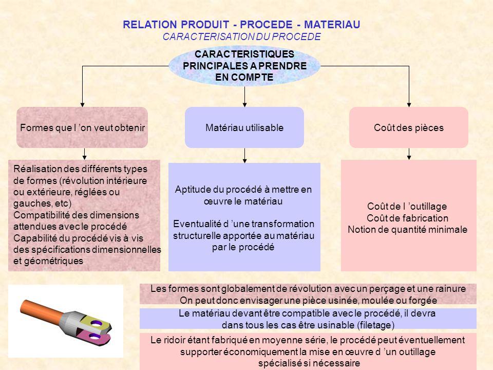 RELATION PRODUIT - PROCEDE - MATERIAU CARACTERISATION DU MATERIAU CARACTERISTIQUES PRINCIPALES A PRENDRE EN COMPTE Propriétés intrinséques Adéquation aux procédés d obtention Coût des pièces Caractéristiques mécaniques Caractéristiques physico-chimiques Aptitudes aux traitements structuraux et de surface Moulabilté Déformabilité à froid Déformabilité à chaud Usinabilité Coût unitaire Formes marchandes disponibles Standards d entreprise L exigence de non corrosion étant ici essentielle, les caractéristiques physico - chimiques influeront directement sur le choix du matériau
