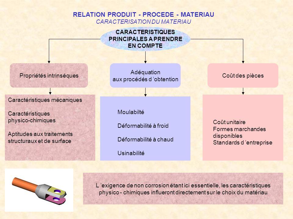 RELATION PRODUIT - PROCEDE - MATERIAU CARACTERISATION DU MATERIAU CARACTERISTIQUES PRINCIPALES A PRENDRE EN COMPTE Propriétés intrinséques Adéquation