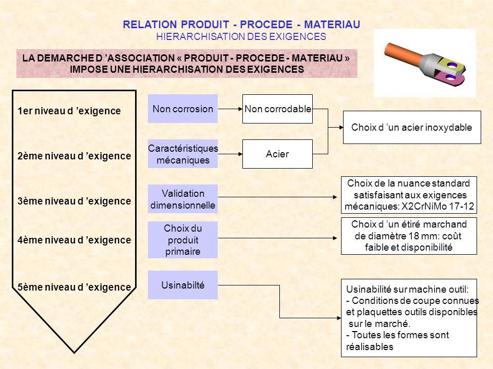 DEMARCHE D ASSOCIATION PRODUIT - PROCEDE - MATERIAU CARACTERISATION PRODUIT CARACTERISATION PROCEDE CARACTERISATION MATERIAU EXIGENCES HIERARCHISATION DES EXIGENCES La difficulté du choix tient le plus souvent à la hiérarchisation des exigences et aux compromis qu il faut en permanence rechercher entre la satisfaction du besoin exprimé par le CdCF et la dimension économique des choix, intégrant l exigence de qualité.