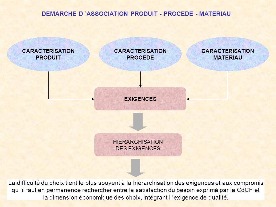 DEMARCHE D ASSOCIATION PRODUIT - PROCEDE - MATERIAU CARACTERISATION PRODUIT CARACTERISATION PROCEDE CARACTERISATION MATERIAU EXIGENCES HIERARCHISATION