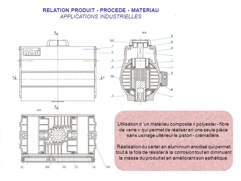 RELATION PRODUIT - PROCEDE - MATERIAU APPLICATIONS INDUSTRIELLES Utilisation d un matériau composite « polyester - fibre de verre » qui permet de réal