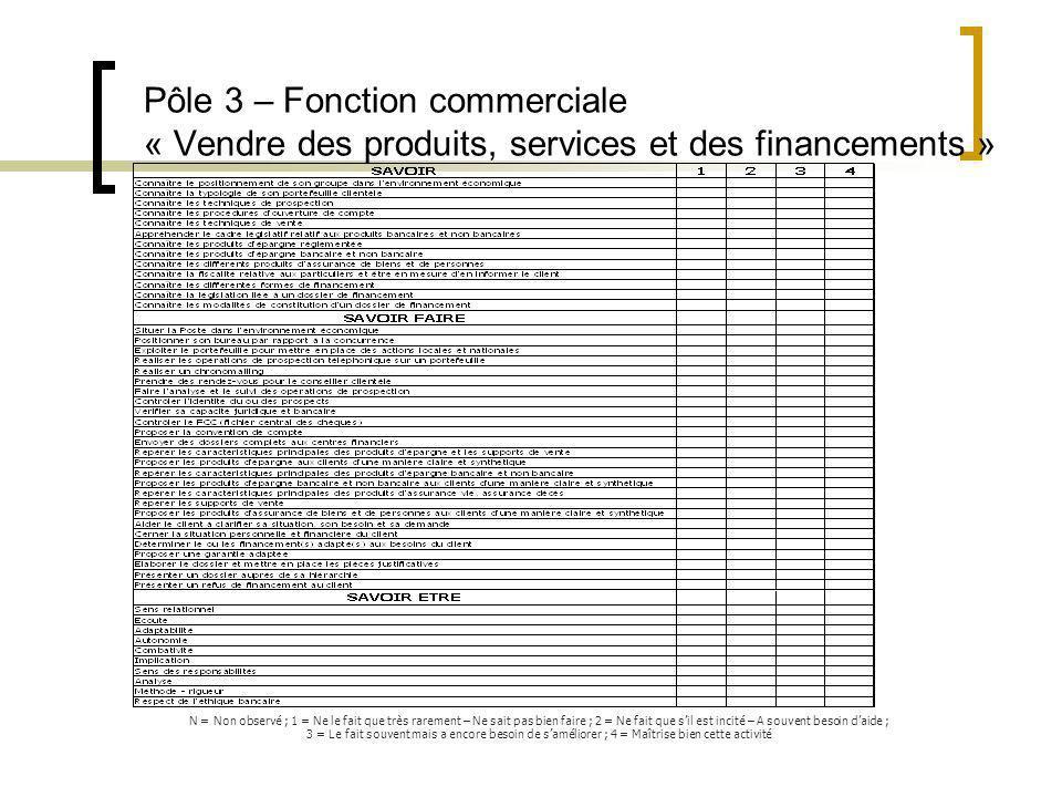 Pôle 3 – Fonction commerciale « Vendre des produits, services et des financements » N = Non observé ; 1 = Ne le fait que très rarement – Ne sait pas b