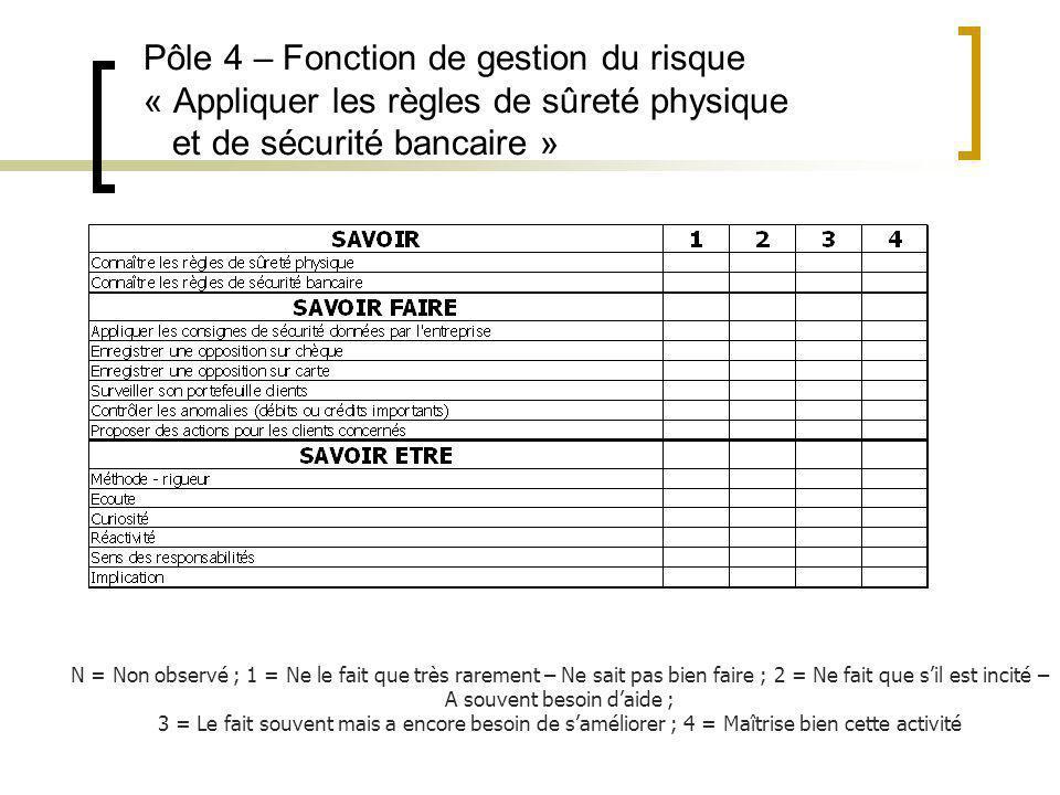 Pôle 4 – Fonction de gestion du risque « Appliquer les règles de sûreté physique et de sécurité bancaire » N = Non observé ; 1 = Ne le fait que très r