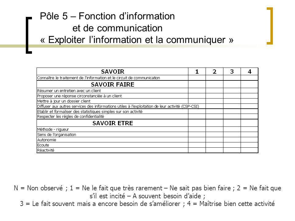 Pôle 5 – Fonction dinformation et de communication « Exploiter linformation et la communiquer » N = Non observé ; 1 = Ne le fait que très rarement – N