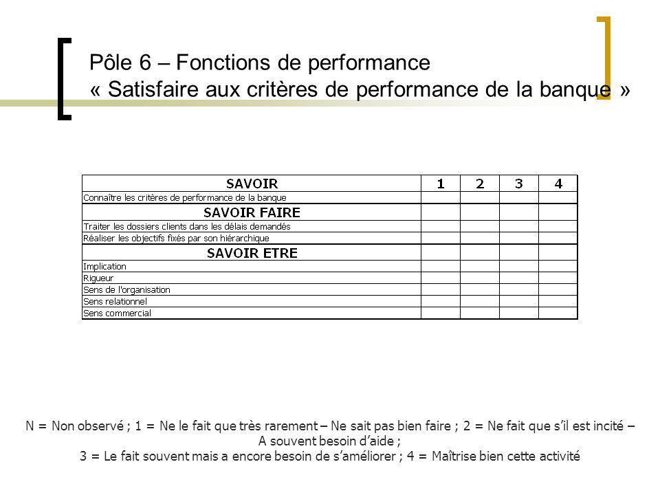 Pôle 6 – Fonctions de performance « Satisfaire aux critères de performance de la banque » N = Non observé ; 1 = Ne le fait que très rarement – Ne sait