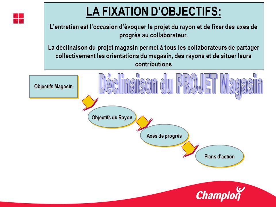LA FIXATION DOBJECTIFS: Lentretien est loccasion dévoquer le projet du rayon et de fixer des axes de progrès au collaborateur. La déclinaison du proje