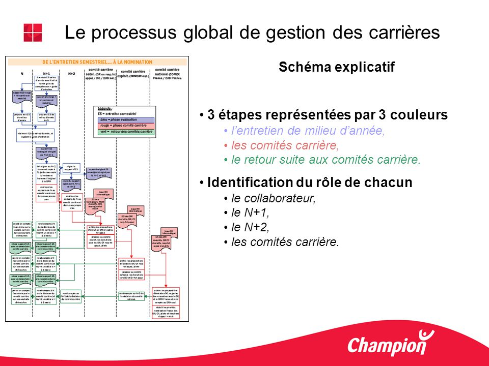 Le processus global de gestion des carrières Schéma explicatif 3 étapes représentées par 3 couleurs lentretien de milieu dannée, les comités carrière,