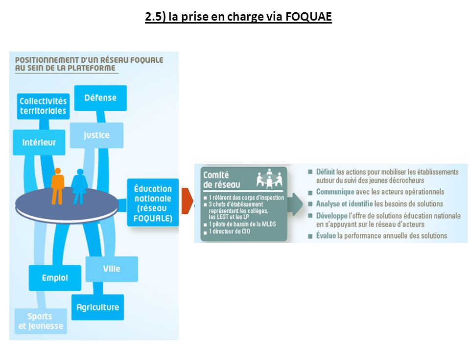 2.5) la prise en charge via FOQUAE
