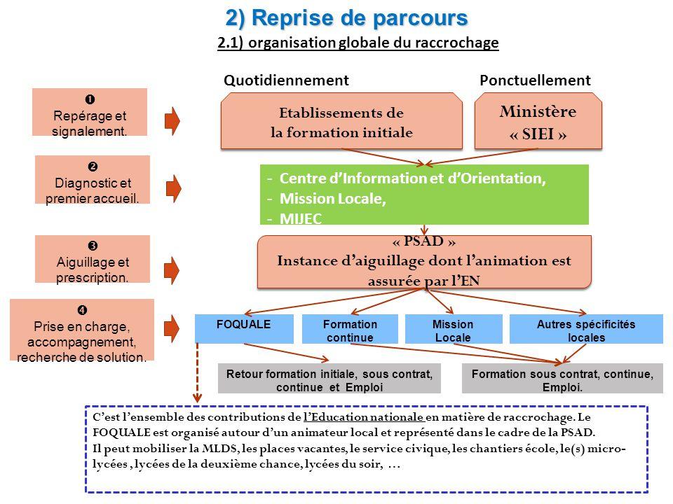 2.2) Le repérage en établissement en établissements Repérage prévention signalement.